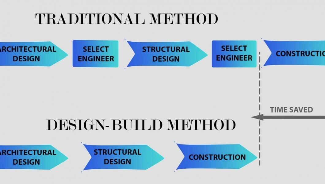Traditional method vs Design-build method